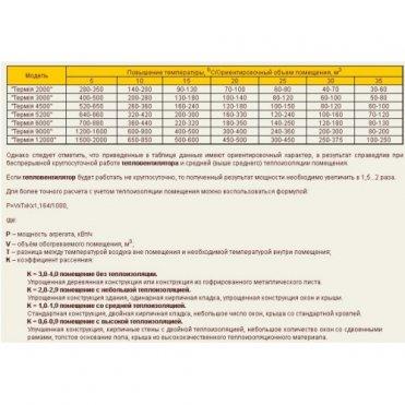 Тепловентилятор МАЯК АО ЭВО Термия 6000 (482000246151)