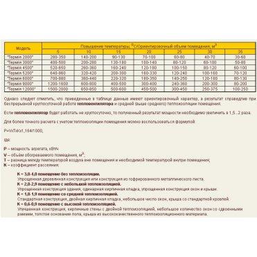 Тепловентилятор МАЯК АВО Термия 4500 (4820002460673)